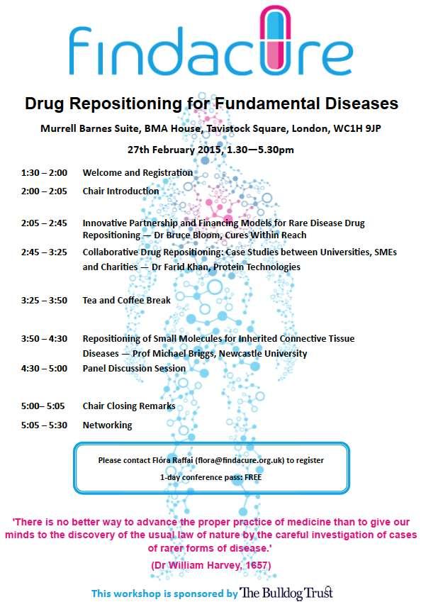 drug repositioning 2